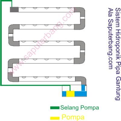 pipa hidroponik sistem gantung
